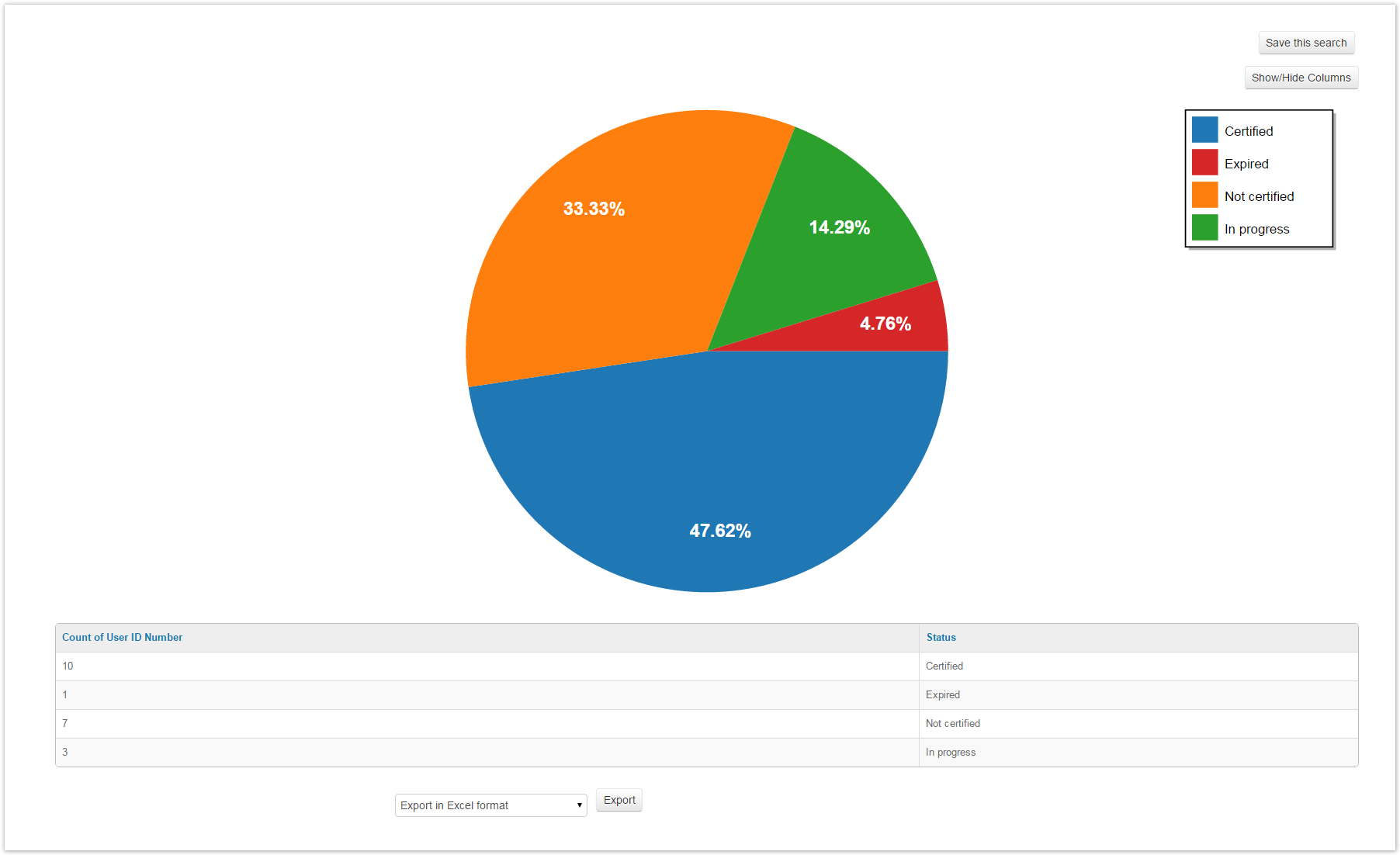 Graphical reporting certification completion status pie chart nvjuhfo Image collections