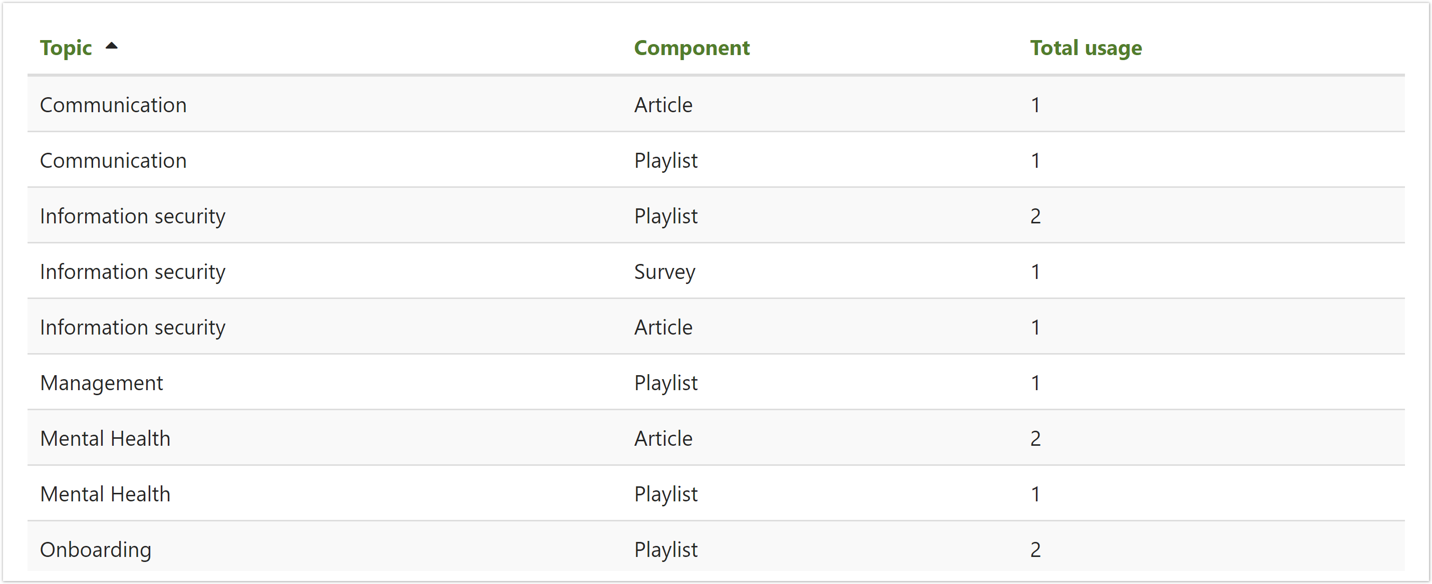 The usage of topics embedded report showing how many articles, surveys and playlists are assigned to each topic.